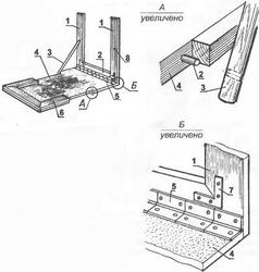 Основные элементы стола